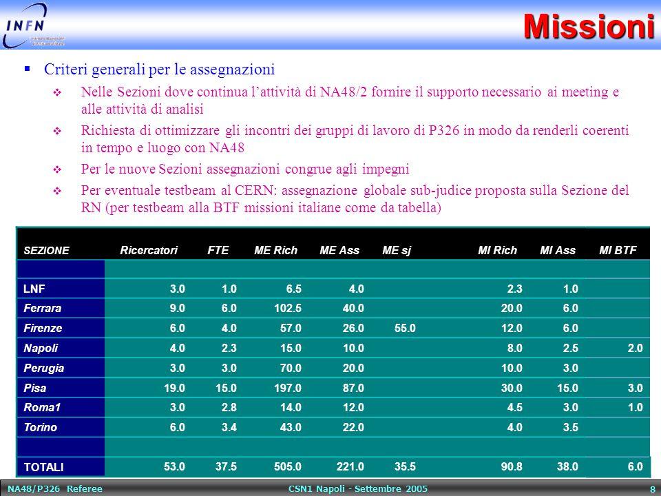 NA48/P326 Referee CSN1 Napoli - Settembre 2005 8Missioni  Criteri generali per le assegnazioni  Nelle Sezioni dove continua l'attività di NA48/2 fornire il supporto necessario ai meeting e alle attività di analisi  Richiesta di ottimizzare gli incontri dei gruppi di lavoro di P326 in modo da renderli coerenti in tempo e luogo con NA48  Per le nuove Sezioni assegnazioni congrue agli impegni  Per eventuale testbeam al CERN: assegnazione globale sub-judice proposta sulla Sezione del RN (per testbeam alla BTF missioni italiane come da tabella) SEZIONE RicercatoriFTEME RichME AssME sj MI RichMI AssMI BTF LNF3.01.06.54.0 2.31.0 Ferrara9.06.0102.540.0 20.06.0 Firenze6.04.057.026.055.0 12.06.0 Napoli4.02.315.010.0 8.02.52.0 Perugia3.0 70.020.0 10.03.0 Pisa19.015.0197.087.0 30.015.03.0 Roma13.02.814.012.0 4.53.01.0 Torino6.03.443.022.0 4.03.5 TOTALI53.037.5505.0221.035.5 90.838.06.0