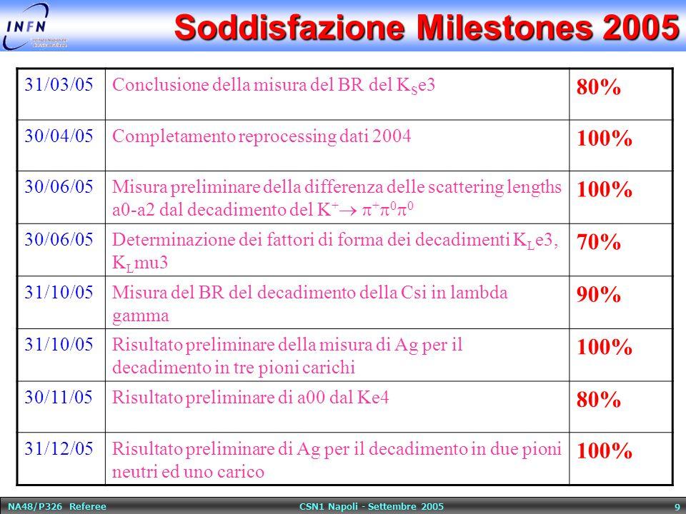 NA48/P326 Referee CSN1 Napoli - Settembre 2005 10 Milestones 2006 31/04/06 NA48: Branching Ratio Direct Emission K +   +  0  30/05/06NA48: Risultato preliminare sulla differenza di lunghezza di scattering a0-a2 dati 2004 30/06/06NA48: Risultati preliminari asimmetria carica dati 2004 30/09/06NA48: Risultati preliminari asimmetria neutra dati 2004 31/12/06Scelta della tecnologia per il GigaTracker e, nel caso sia 0.25 microns, fusione prototipo e test 31/12/06Risultati dei test e scelta del tipo di veto (Kloe-like o CKM-like) 31/12/06Risultati dei test sui prototipi dell odoscopio, con riguardo particolare alla rate capability