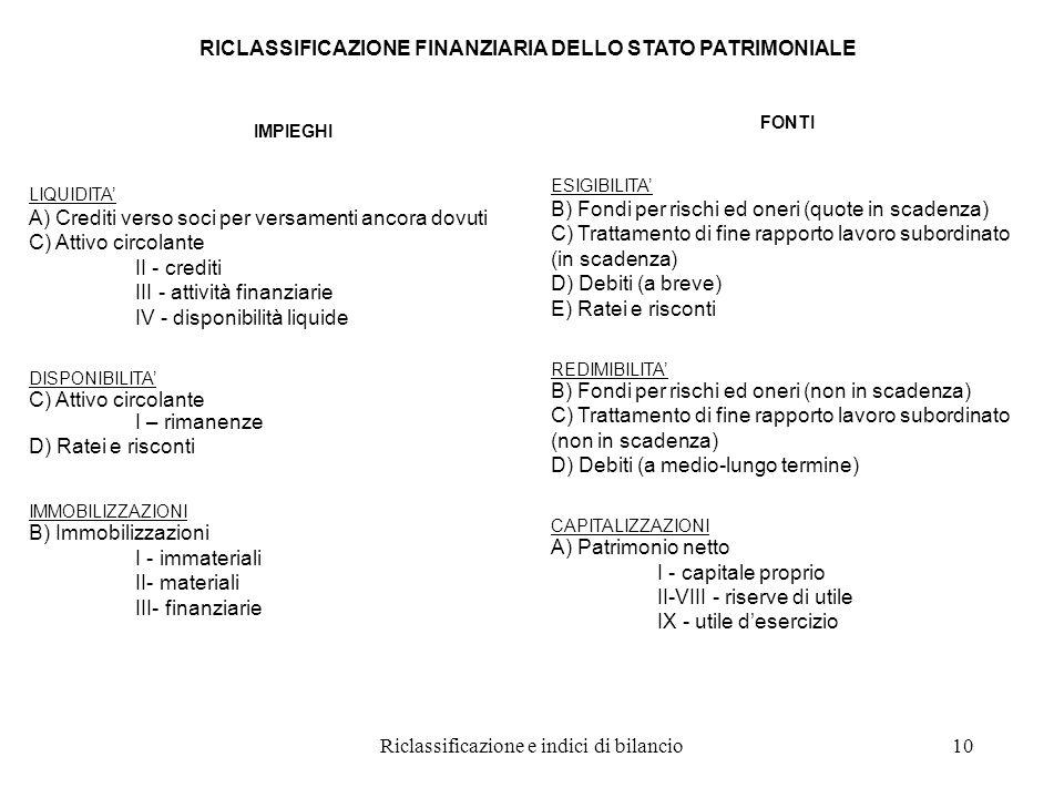 Riclassificazione e indici di bilancio10 RICLASSIFICAZIONE FINANZIARIA DELLO STATO PATRIMONIALE IMPIEGHI LIQUIDITA' A) Crediti verso soci per versamenti ancora dovuti C) Attivo circolante II - crediti III - attività finanziarie IV - disponibilità liquide DISPONIBILITA' C) Attivo circolante I – rimanenze D) Ratei e risconti IMMOBILIZZAZIONI B) Immobilizzazioni I - immateriali II- materiali III- finanziarie FONTI ESIGIBILITA' B) Fondi per rischi ed oneri (quote in scadenza) C) Trattamento di fine rapporto lavoro subordinato (in scadenza) D) Debiti (a breve) E) Ratei e risconti REDIMIBILITA' B) Fondi per rischi ed oneri (non in scadenza) C) Trattamento di fine rapporto lavoro subordinato (non in scadenza) D) Debiti (a medio-lungo termine) CAPITALIZZAZIONI A) Patrimonio netto I - capitale proprio II-VIII - riserve di utile IX - utile d'esercizio