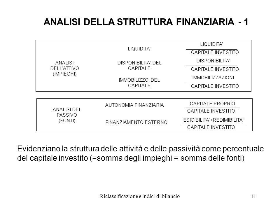 Riclassificazione e indici di bilancio11 AUTONOMIA FINANZIARIA FINANZIAMENTO ESTERNO ANALISI DELL'ATTIVO (IMPIEGHI) LIQUIDITA' DISPONIBILITA' DEL CAPITALE IMMOBILIZZO DEL CAPITALE LIQUIDITA' CAPITALE INVESTITO DISPONIBILITA' CAPITALE INVESTITO IMMOBILIZZAZIONI CAPITALE INVESTITO ANALISI DEL PASSIVO (FONTI) CAPITALE PROPRIO CAPITALE INVESTITO ESIGIBILITA'+REDIMIBILITA' CAPITALE INVESTITO ANALISI DELLA STRUTTURA FINANZIARIA - 1 Evidenziano la struttura delle attività e delle passività come percentuale del capitale investito (=somma degli impieghi = somma delle fonti)