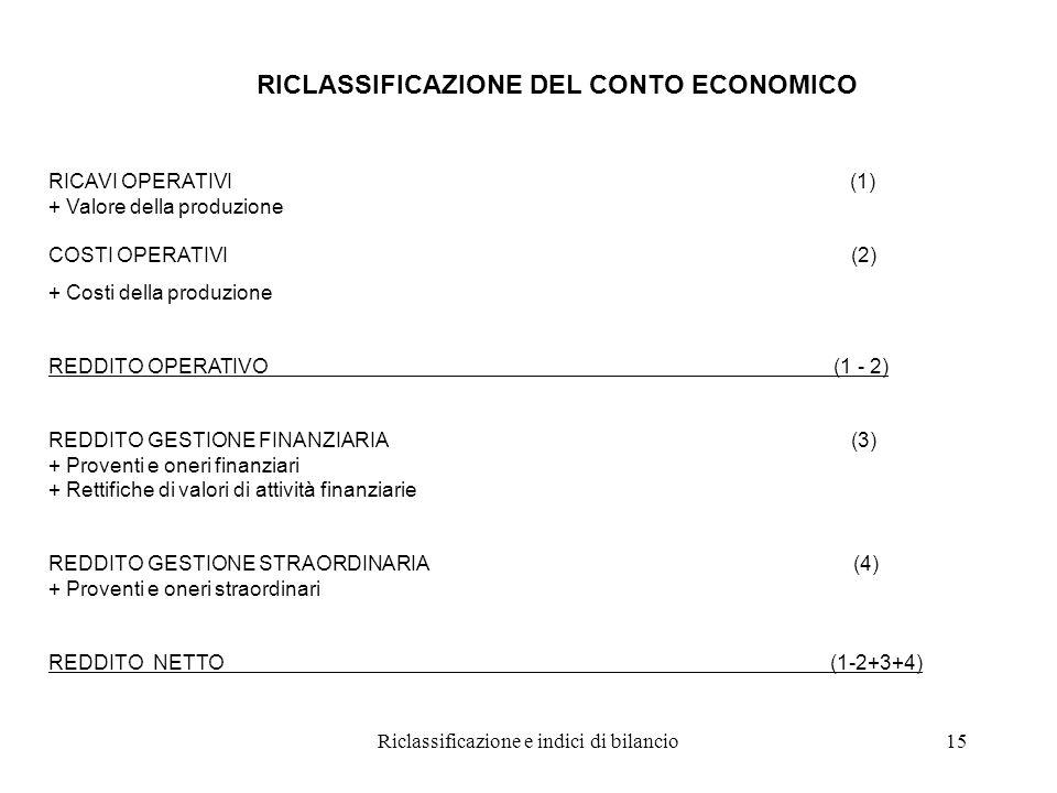 Riclassificazione e indici di bilancio15 RICLASSIFICAZIONE DEL CONTO ECONOMICO RICAVI OPERATIVI (1) + Valore della produzione COSTI OPERATIVI (2) + Costi della produzione REDDITO OPERATIVO (1 - 2) REDDITO GESTIONE FINANZIARIA (3) + Proventi e oneri finanziari + Rettifiche di valori di attività finanziarie REDDITO GESTIONE STRAORDINARIA (4) + Proventi e oneri straordinari REDDITO NETTO (1-2+3+4)