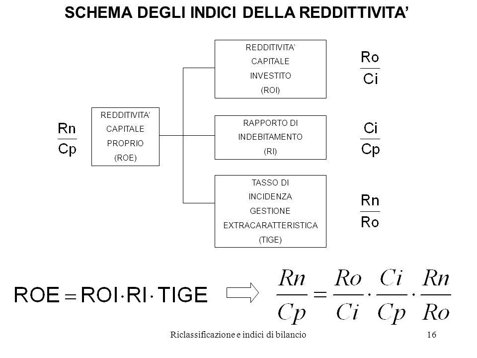 Riclassificazione e indici di bilancio16 SCHEMA DEGLI INDICI DELLA REDDITTIVITA' REDDITIVITA' CAPITALE PROPRIO (ROE) REDDITIVITA' CAPITALE INVESTITO (ROI) RAPPORTO DI INDEBITAMENTO (RI) TASSO DI INCIDENZA GESTIONE EXTRACARATTERISTICA (TIGE)