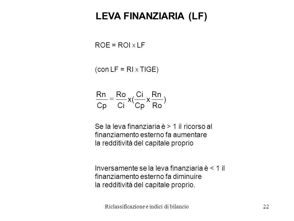 Riclassificazione e indici di bilancio22 LEVA FINANZIARIA (LF) ROE = ROI X LF (con LF = RI X TIGE) ) Ro Rn x Cp Ci x( Ci Ro Cp Rn  Se la leva finanziaria è > 1 il ricorso al finanziamento esterno fa aumentare la redditività del capitale proprio Inversamente se la leva finanziaria è < 1 il finanziamento esterno fa diminuire la redditività del capitale proprio.