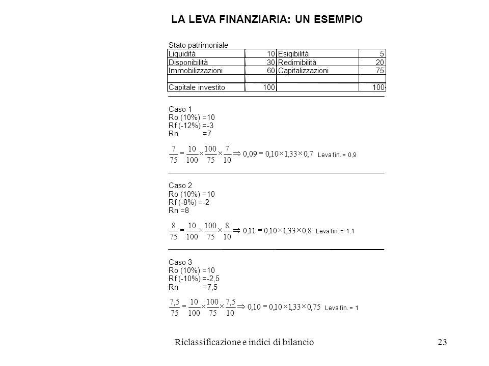 Riclassificazione e indici di bilancio23 LA LEVA FINANZIARIA: UN ESEMPIO Stato patrimoniale Liquidità10Esigibilità5 Disponibilità30Redimibilità20 Immobilizzazioni60Capitalizzazioni75 Capitale investito100 Caso 1 Ro (10%) =10 Rf (-12%) =-3 Rn =7 7,033,110,009,0 10 7 75 100 10 75 7  Leva fin.