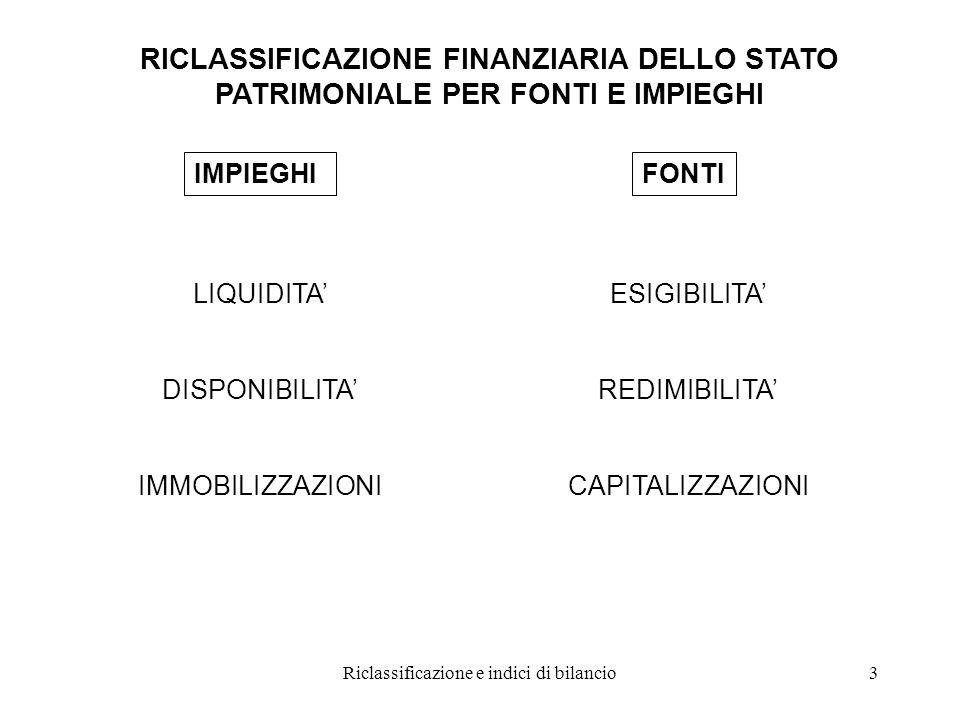 Riclassificazione e indici di bilancio3 RICLASSIFICAZIONE FINANZIARIA DELLO STATO PATRIMONIALE PER FONTI E IMPIEGHI IMPIEGHIFONTI LIQUIDITA' DISPONIBILITA' IMMOBILIZZAZIONI ESIGIBILITA' REDIMIBILITA' CAPITALIZZAZIONI