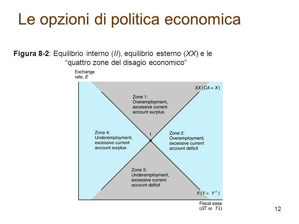 """Figura 8-2: Equilibrio interno (II), equilibrio esterno (XX) e le """"quattro zone del disagio economico"""" Le opzioni di politica economica 12"""