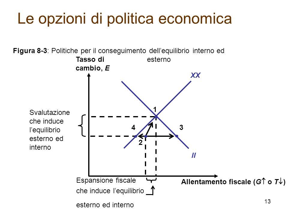 Allentamento fiscale (G  o T  ) Tasso di cambio, E XX II Figura 8-3: Politiche per il conseguimento dell'equilibrio interno ed esterno 1 3 Svalutazi