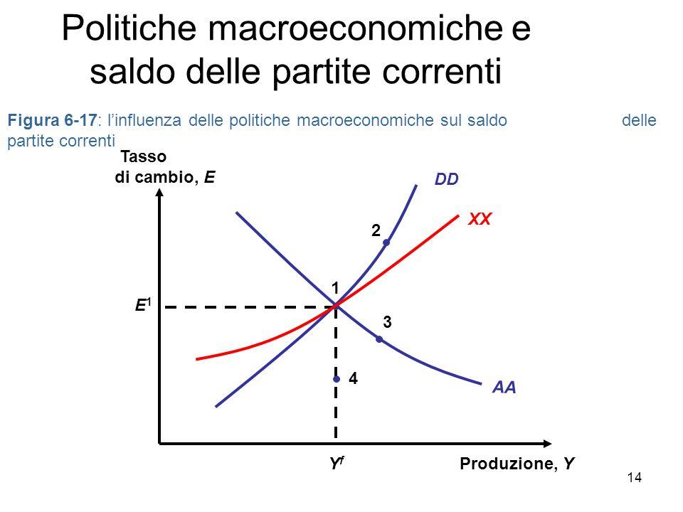 Figura 6-17: l'influenza delle politiche macroeconomiche sul saldo delle partite correnti Produzione, Y Tasso di cambio, E AA YfYf E1E1 1 DD XX 4 3 2