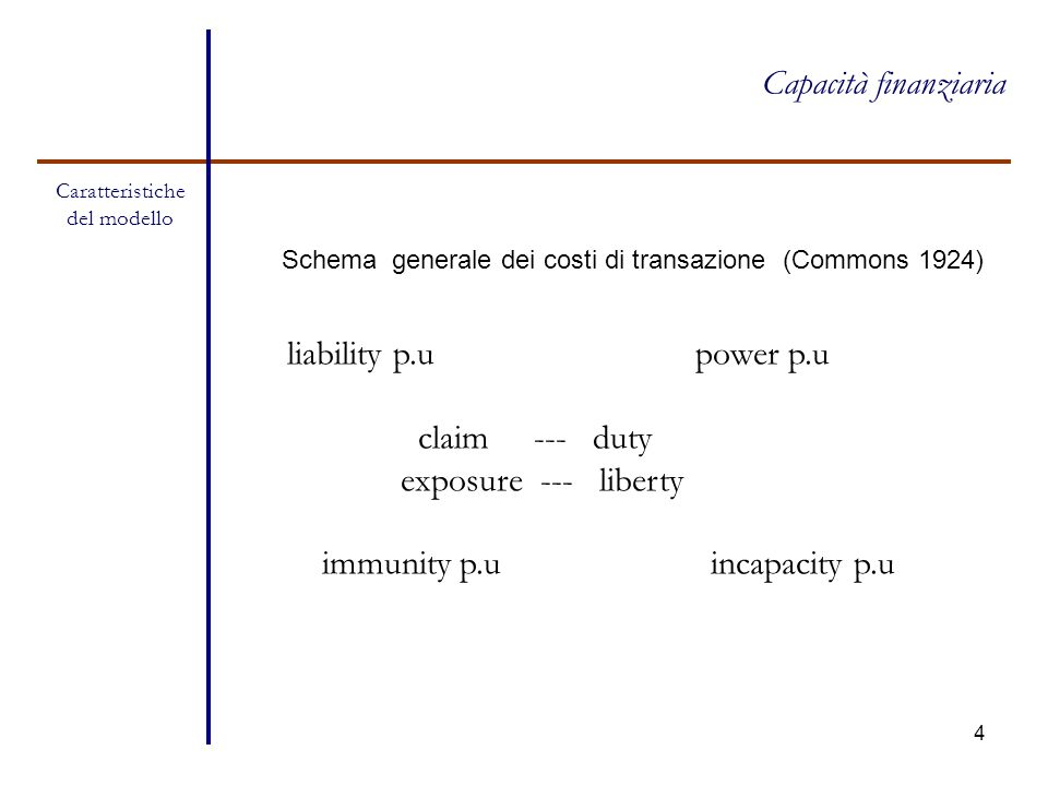 4 Capacità finanziaria Caratteristiche del modello liability p.u power p.u claim --- duty exposure --- liberty immunity p.u incapacity p.u Schema gene