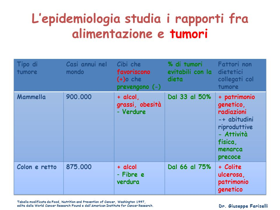 L'epidemiologia studia i rapporti fra alimentazione e tumori Tabella modificata da Food, Nutrition and Prevention of Cancer, Washington 1997, edita da