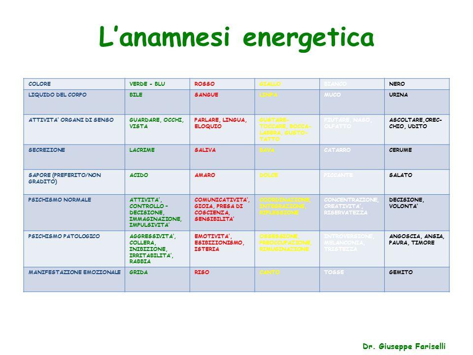 L'anamnesi energetica COLOREVERDE - BLUROSSOGIALLOBIANCONERO LIQUIDO DEL CORPOBILESANGUELINFAMUCOURINA ATTIVITA' ORGANI DI SENSOGUARDARE, OCCHI, VISTA PARLARE, LINGUA, ELOQUIO GUSTARE- TOCCARE, BOCCA- LABBRA, GUSTO- TATTO FIUTARE, NASO, OLFATTO ASCOLTARE,OREC- CHIO, UDITO SECREZIONELACRIMESALIVABAVACATARROCERUME SAPORE (PREFERITO/NON GRADITO) ACIDOAMARODOLCEPICCANTESALATO PSICHISMO NORMALEATTIVITA', CONTROLLO – DECISIONE, IMMAGINAZIONE, IMPULSIVITA' COMUNICATIVITA', GIOIA, PRESA DI COSCIENZA, SENSIBILITA' COORDINAZIONE, INTEGRAZIONE, RIFLESSIONE CONCENTRAZIONE, CREATIVITA', RISERVATEZZA DECISIONE, VOLONTA' PSICHISMO PATOLOGICOAGGRESSIVITA', COLLERA, INIBIZIONE, IRRITABILITA', RABBIA EMOTIVITA', ESIBIZIONISMO, ISTERIA OSSESSIONE, PREOCCUPAZIONE, RIMUGINAZIONE INTROVERSIONE, MELANCONIA, TRISTEZZA ANGOSCIA, ANSIA, PAURA, TIMORE MANIFESTAZIONE EMOZIONALEGRIDARISOCANTOTOSSEGEMITO Dr.