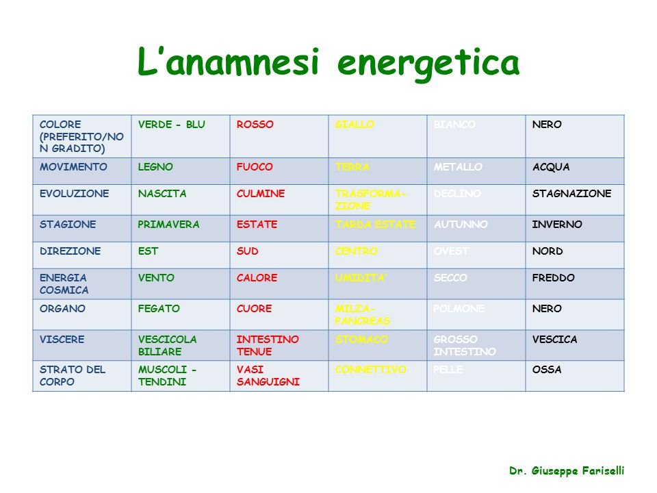 L'anamnesi energetica COLORE (PREFERITO/NO N GRADITO) VERDE - BLUROSSOGIALLOBIANCONERO MOVIMENTOLEGNOFUOCOTERRAMETALLOACQUA EVOLUZIONENASCITACULMINETRASFORMA- ZIONE DECLINOSTAGNAZIONE STAGIONEPRIMAVERAESTATETARDA ESTATEAUTUNNOINVERNO DIREZIONEESTSUDCENTROOVESTNORD ENERGIA COSMICA VENTOCALOREUMIDITA'SECCOFREDDO ORGANOFEGATOCUOREMILZA- PANCREAS POLMONENERO VISCEREVESCICOLA BILIARE INTESTINO TENUE STOMACOGROSSO INTESTINO VESCICA STRATO DEL CORPO MUSCOLI - TENDINI VASI SANGUIGNI CONNETTIVOPELLEOSSA Dr.