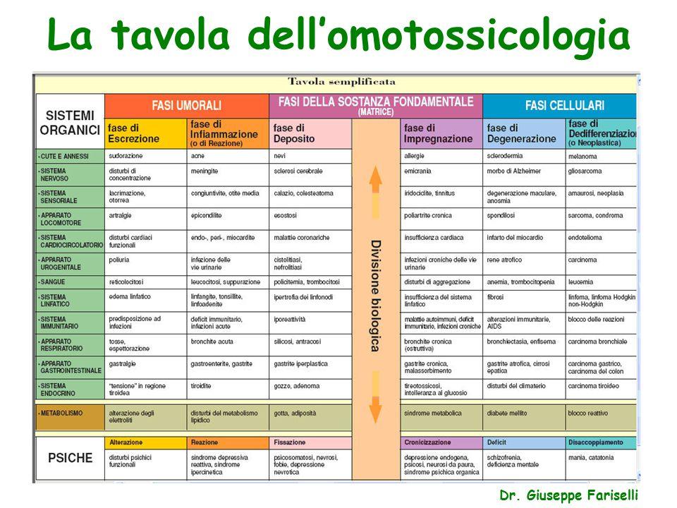 La tavola dell'omotossicologia Dr. Giuseppe Fariselli