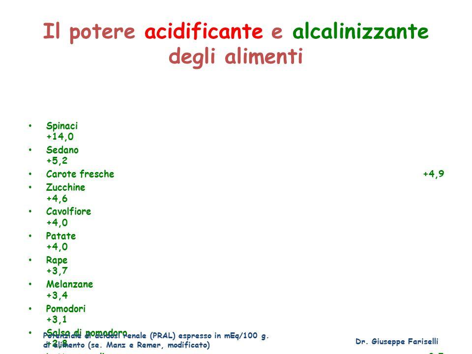 Il potere acidificante e alcalinizzante degli alimenti Spinaci +14,0 Sedano +5,2 Carote fresche +4,9 Zucchine +4,6 Cavolfiore +4,0 Patate +4,0 Rape +3,7 Melanzane +3,4 Pomodori +3,1 Salsa di pomodoro +2,8 Lattuga media +2,5 Dr.