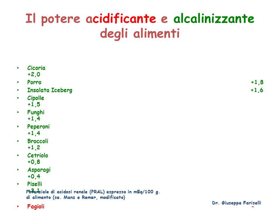 Il potere acidificante e alcalinizzante degli alimenti Cicoria +2,0 Porro +1,8 Insalata Iceberg +1,6 Cipolle +1,5 Funghi +1,4 Peperoni +1,4 Broccoli +1,2 Cetriolo +0,8 Asparagi +0,4 Piselli +3,1 Fagioli - 1,2 Lenticchie secche - 3,5 Dr.