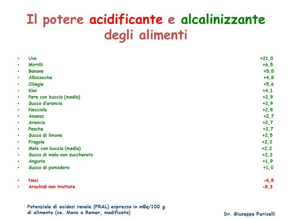 Il potere acidificante e alcalinizzante degli alimenti Uva +21,0 Mirtilli +6,5 Banane +5,5 Albicocche +4,8 Ciliegie +5,6 Kiwi +4,1 Pere con buccia (media) +2,9 Succo d'arancia +2,9 Nocciole +2,8 Ananas +2,7 Arancia +2,7 Pesche +2,7 Succo di limone +2,5 Fragole +2,2 Mela con buccia (media) +2,2 Succo di mela non zuccherato +2,2 Anguria +1,9 Succo di pomodoro +1,0 Noci -6,8 Arachidi non trattate -8,3 Dr.