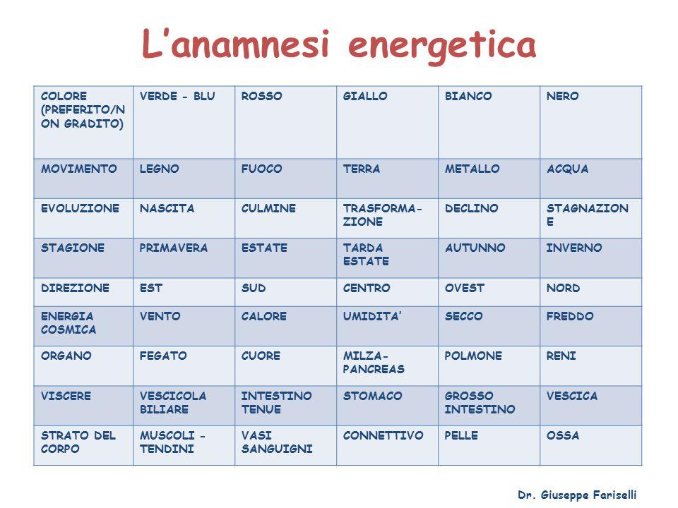 L'anamnesi energetica COLORE (PREFERITO/N ON GRADITO) VERDE - BLUROSSOGIALLOBIANCONERO MOVIMENTOLEGNOFUOCOTERRAMETALLOACQUA EVOLUZIONENASCITACULMINETRASFORMA- ZIONE DECLINOSTAGNAZION E STAGIONEPRIMAVERAESTATETARDA ESTATE AUTUNNOINVERNO DIREZIONEESTSUDCENTROOVESTNORD ENERGIA COSMICA VENTOCALOREUMIDITA'SECCOFREDDO ORGANOFEGATOCUOREMILZA- PANCREAS POLMONERENI VISCEREVESCICOLA BILIARE INTESTINO TENUE STOMACOGROSSO INTESTINO VESCICA STRATO DEL CORPO MUSCOLI - TENDINI VASI SANGUIGNI CONNETTIVOPELLEOSSA Dr.