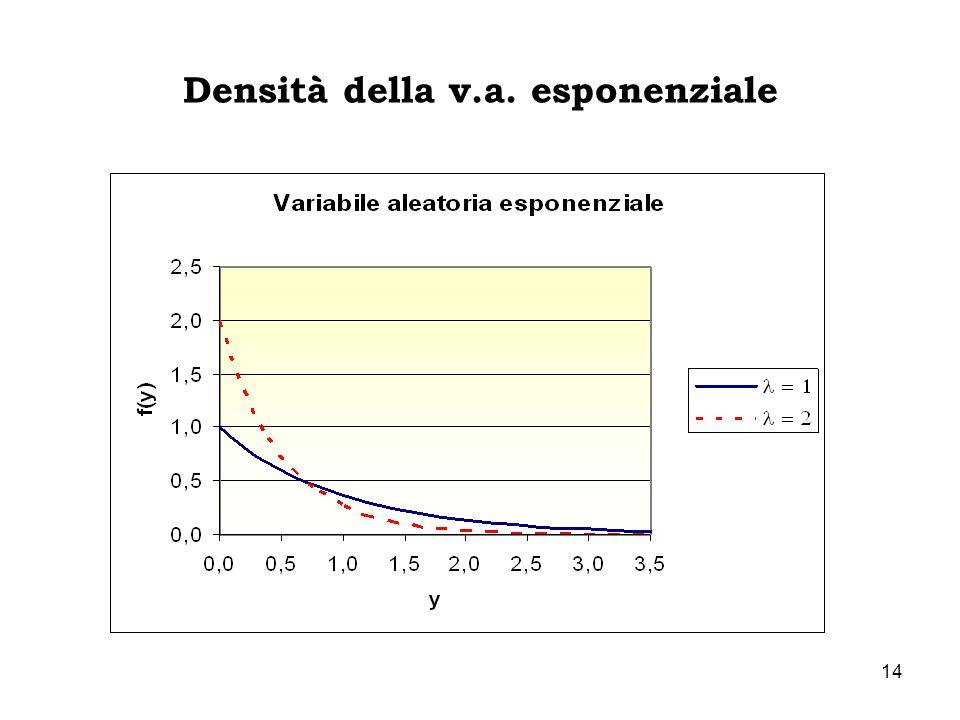 14 Densità della v.a. esponenziale