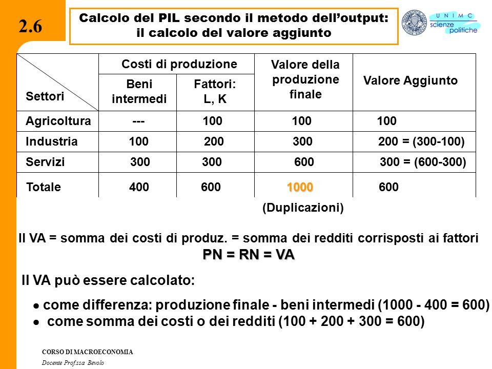 2.2.1 CORSO DI MACROECONOMIA Docente Prof.ssa Bevolo 2.6 Calcolo del PIL secondo il metodo dell'output: il calcolo del valore aggiunto Costi di produzione Valore della produzione finale Valore Aggiunto Agricoltura --- 100 100 100 Industria 100 200 300 200 = (300-100) Servizi 300 300 600 300 = (600-300) 1000 Totale 400 600 1000 600 Beni intermedi Fattori: L, K Settori (Duplicazioni) Il VA = somma dei costi di produz.