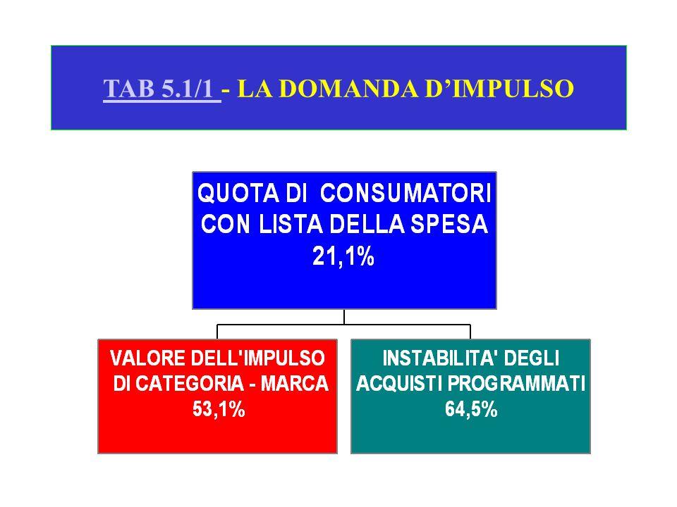 TAB 5.1/1 TAB 5.1/1 - LA DOMANDA D'IMPULSO