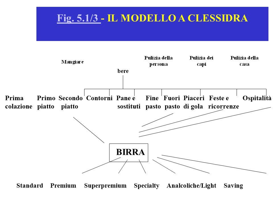 Standard Premium Superpremium Specialty Analcoliche/Light Saving Fig. 5.1/3 Fig. 5.1/3 - IL MODELLO A CLESSIDRA bere Prima Primo Secondo Contorni Pane