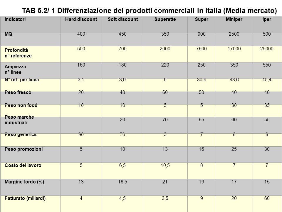 Differenziazione dei prodotti commerciali in Italia (Media mercato) TAB. 5.2/1 IndicatoriHard discountSoft discountSuperetteSuperMiniperIper MQ4004503