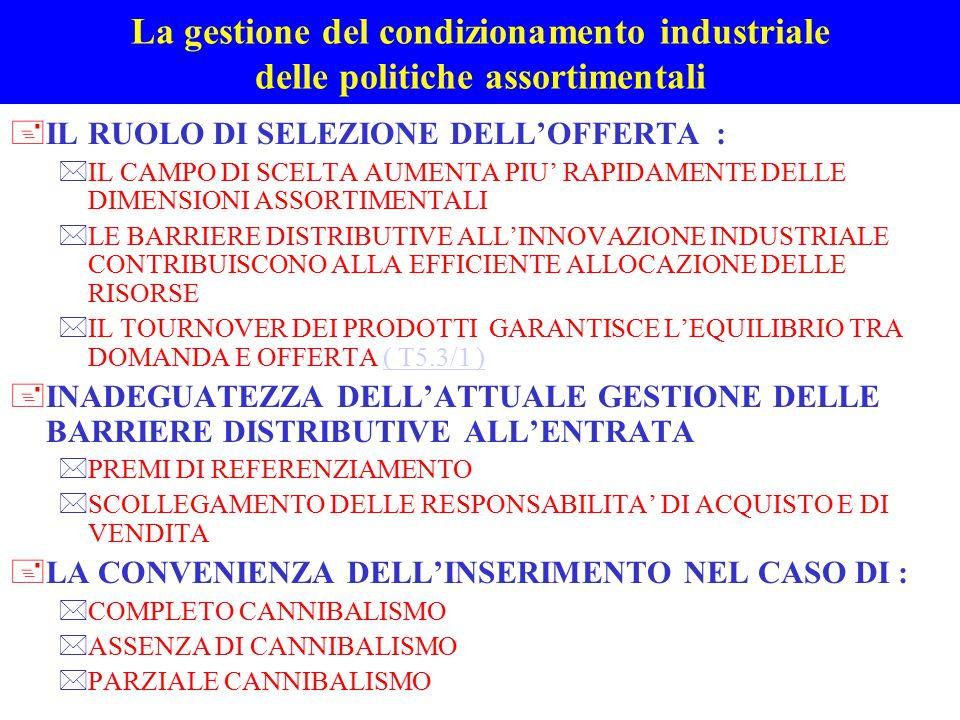 La gestione del condizionamento industriale delle politiche assortimentali +IL RUOLO DI SELEZIONE DELL'OFFERTA : *IL CAMPO DI SCELTA AUMENTA PIU' RAPI