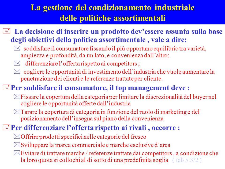 La gestione del condizionamento industriale delle politiche assortimentali + La decisione di inserire un prodotto dev'essere assunta sulla base degli
