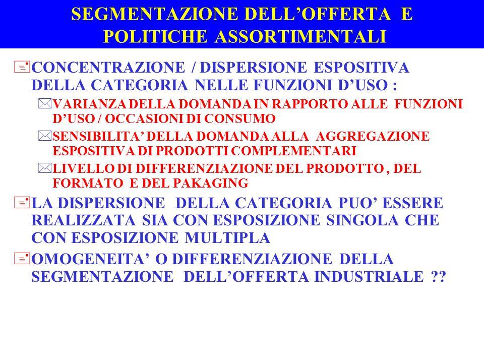 SEGMENTAZIONE DELL'OFFERTA E POLITICHE ASSORTIMENTALI +CONCENTRAZIONE / DISPERSIONE ESPOSITIVA DELLA CATEGORIA NELLE FUNZIONI D'USO : *VARIANZA DELLA