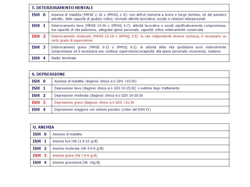 S. DEPRESSIONE ISM 0 Assenza di malattia (diagnosi clinica e/o GDS <10/30) ISM 1 Depressione lieve (diagnosi clinica e/o GDS 10-15/30) o eutimia dopo
