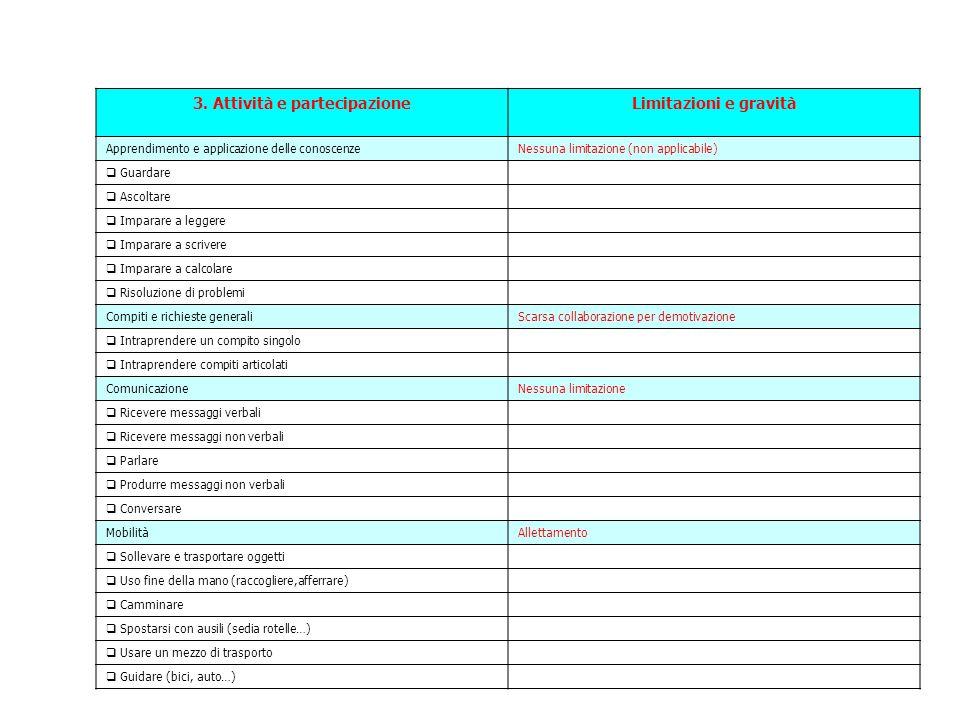 3. Attività e partecipazioneLimitazioni e gravità Apprendimento e applicazione delle conoscenzeNessuna limitazione (non applicabile)  Guardare  Asco