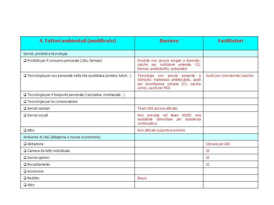 4. Fattori ambientali (modificato)BarriereFacilitatori Servizi, prodotti e tecnologia  Prodotti per il consumo personale (cibo, farmaci)Prodotti non