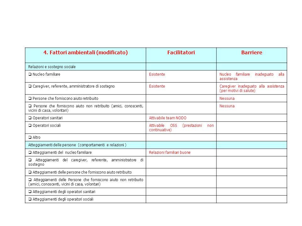 4. Fattori ambientali (modificato)FacilitatoriBarriere Relazioni e sostegno sociale  Nucleo familiareEsistenteNucleo familiare inadeguato alla assist