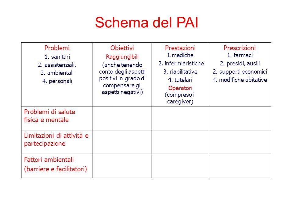 Problemi 1. sanitari 2. assistenziali, 3. ambientali 4. personali Obiettivi Raggiungibili (anche tenendo conto degli aspetti positivi in grado di comp