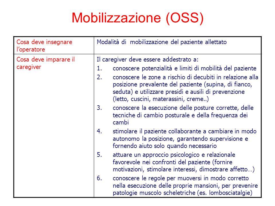 Mobilizzazione (OSS) Cosa deve insegnare l'operatore Modalità di mobilizzazione del paziente allettato Cosa deve imparare il caregiver Il caregiver de