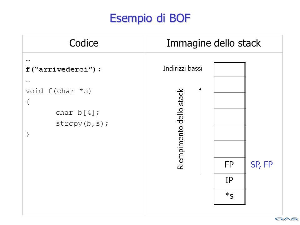 CodiceImmagine dello stack … f( arrivederci ); … void f(char *s) { char b[4]; strcpy(b,s); } Indirizzi bassi FP IP *s Esempio di BOF SP, FP Riempimento dello stack
