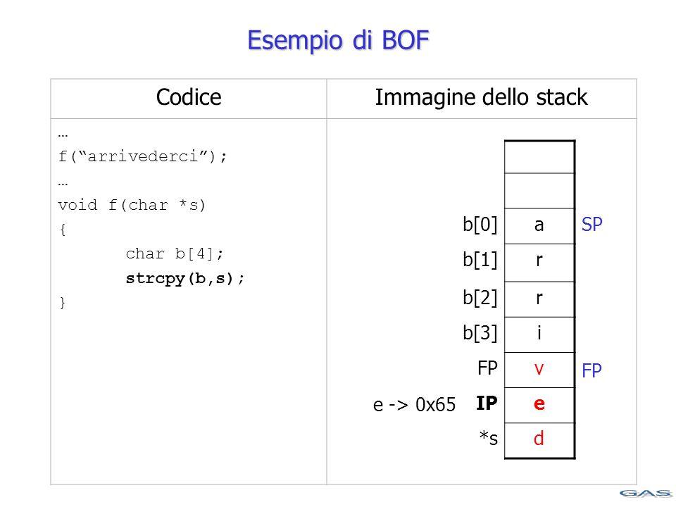CodiceImmagine dello stack … f( arrivederci ); … void f(char *s) { char b[4]; strcpy(b,s); } b[0]a b[1]r b[2]r b[3]i FPv IPe *sd e -> 0x65 Esempio di BOF SP FP