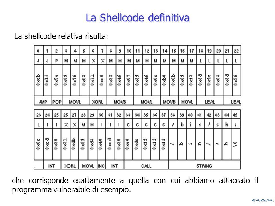 La Shellcode definitiva che corrisponde esattamente a quella con cui abbiamo attaccato il programma vulnerabile di esempio.