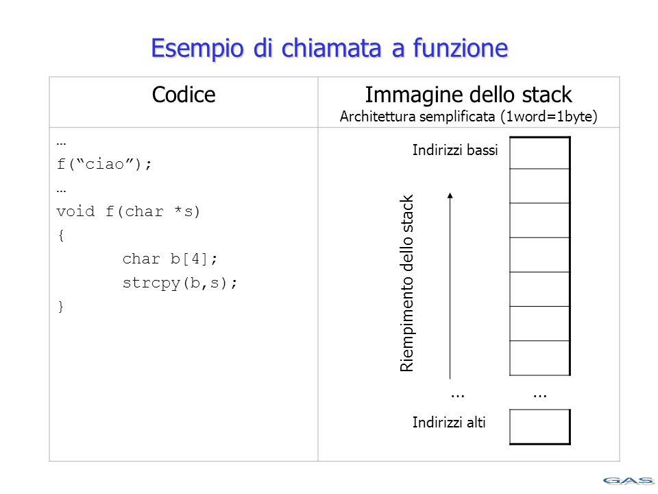 CodiceImmagine dello stack Architettura semplificata (1word=1byte) … f( ciao ); … void f(char *s) { char b[4]; strcpy(b,s); } Indirizzi bassi …… Indirizzi alti Riempimento dello stack Esempio di chiamata a funzione