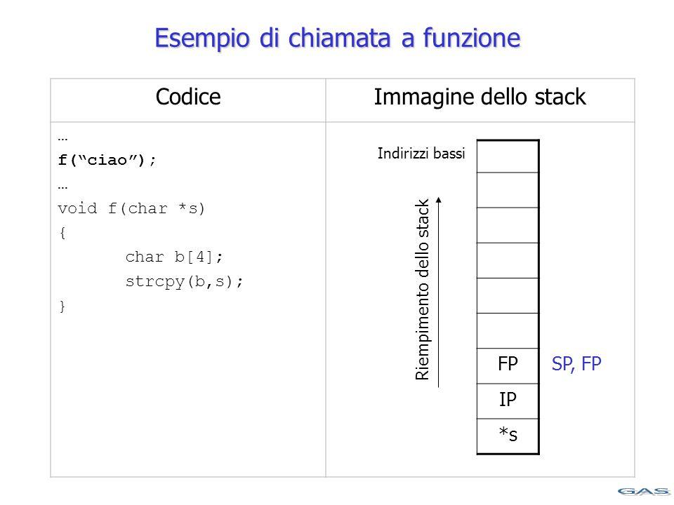 CodiceImmagine dello stack … f( ciao ); … void f(char *s) { char b[4]; strcpy(b,s); } Indirizzi bassi FP IP *s Riempimento dello stack Esempio di chiamata a funzione SP, FP