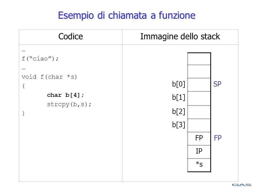 CodiceImmagine dello stack … f( ciao ); … void f(char *s) { char b[4]; strcpy(b,s); } b[0] b[1] b[2] b[3] FP IP *s Esempio di chiamata a funzione SP FP