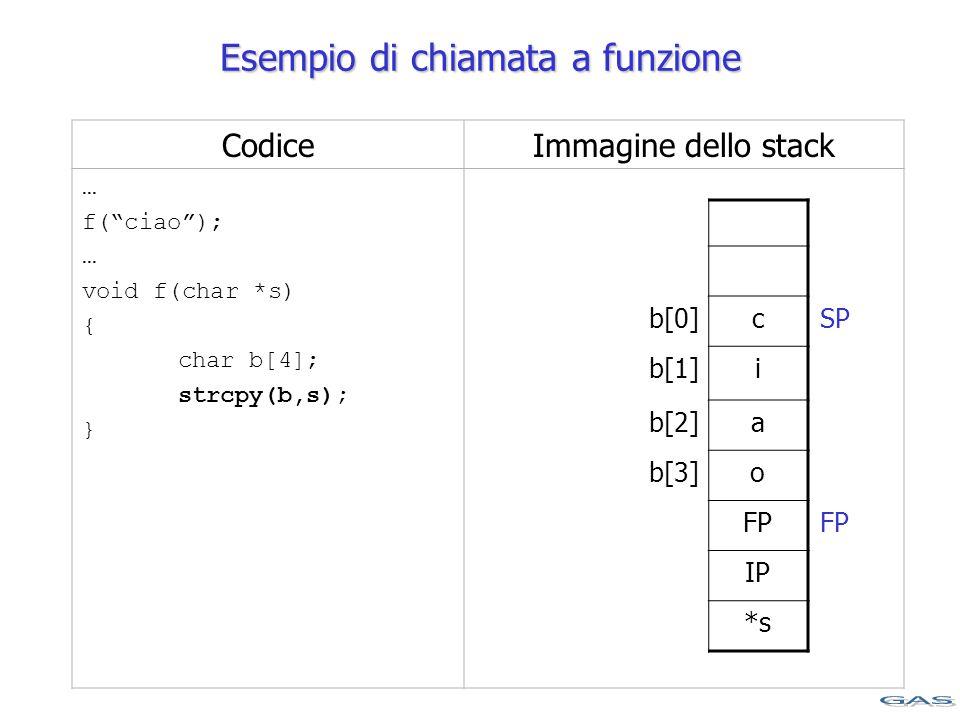 CodiceImmagine dello stack … f( ciao ); … void f(char *s) { char b[4]; strcpy(b,s); } b[0]c b[1]i b[2]a b[3]o FP IP *s Esempio di chiamata a funzione SP FP