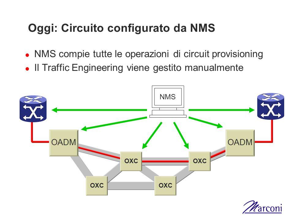 Oggi: Circuito configurato da NMS NMS compie tutte le operazioni di circuit provisioning Il Traffic Engineering viene gestito manualmente OXC NMS OADM