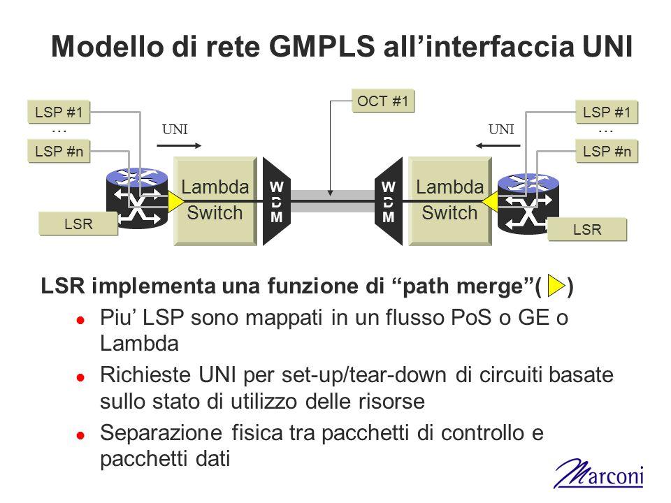"""Modello di rete GMPLS all'interfaccia UNI Lambda Switch Lambda Switch WDMWDM WDMWDM LSR LSP #1 LSP #n LSP #1 LSP #n LSR implementa una funzione di """"pa"""