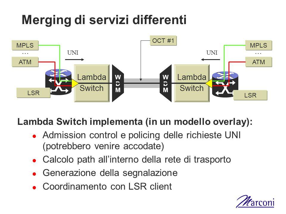 Merging di servizi differenti Lambda Switch Lambda Switch WDMWDM WDMWDM LSR MPLS ATM MPLS ATM OCT #1... UNI Lambda Switch implementa (in un modello ov