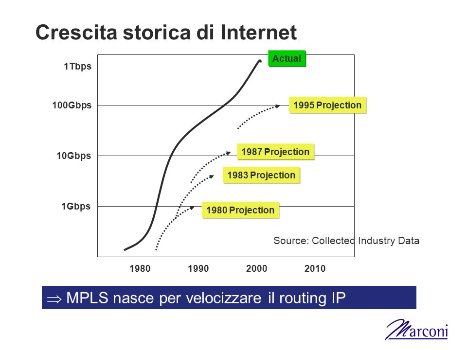 Crescita storica di Internet 1980199020002010 1980 Projection 1983 Projection 1987 Projection 1995 Projection Actual 1Gbps 10Gbps 100Gbps 1Tbps Source