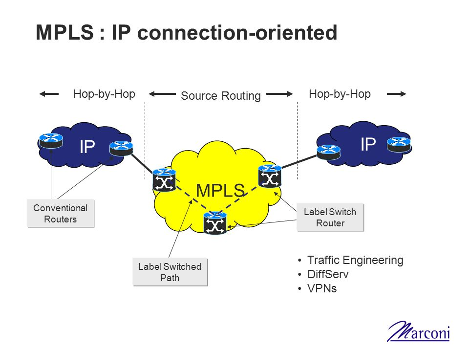 MPLS : IP connection-oriented MPLS IP Hop-by-Hop Source Routing Conventional Routers Label Switch Router Label Switched Path Traffic Engineering DiffServ VPNs