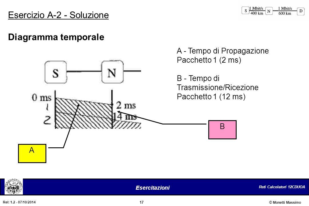 Reti Calcolatori 12CDUOA 17 Esercitazioni © Monetti Massimo Rel: 1.2 - 07/10/2014 Esercizio A-2 - Soluzione Diagramma temporale A - Tempo di Propagazi