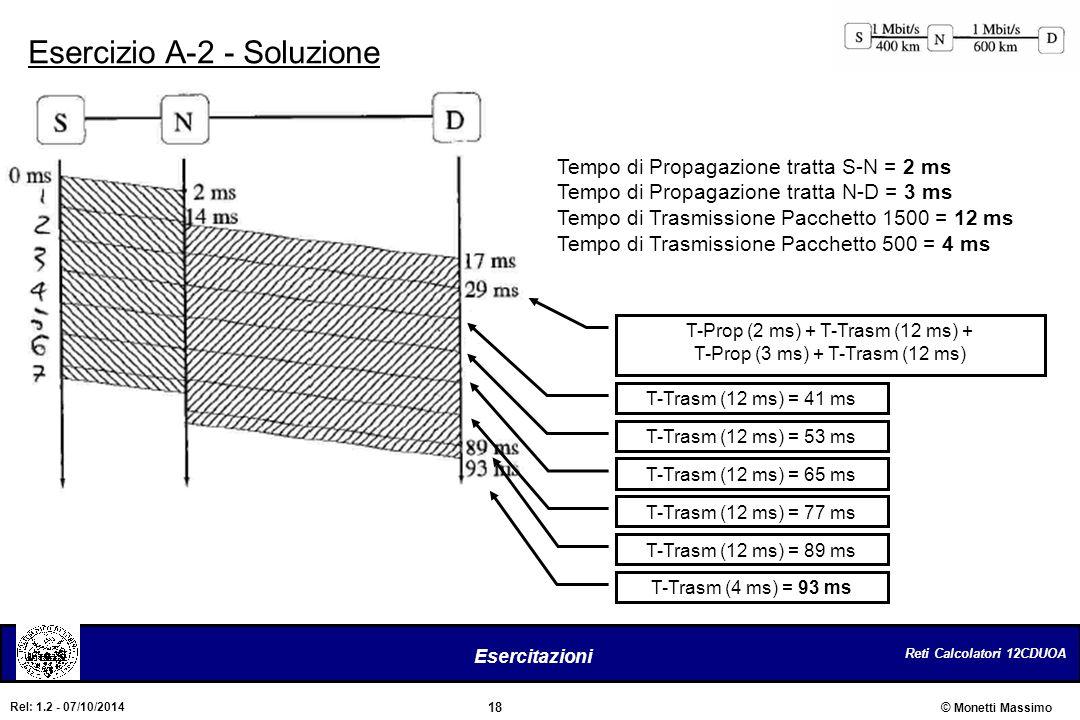 Reti Calcolatori 12CDUOA 18 Esercitazioni © Monetti Massimo Rel: 1.2 - 07/10/2014 Esercizio A-2 - Soluzione Tempo di Propagazione tratta S-N = 2 ms Te