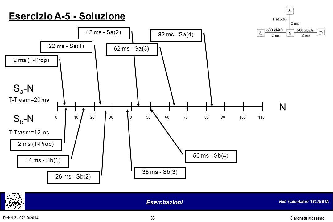 Reti Calcolatori 12CDUOA 33 Esercitazioni © Monetti Massimo Rel: 1.2 - 07/10/2014 Esercizio A-5 - Soluzione S a -N S b -N N T-Trasm=20 ms 2 ms (T-Prop